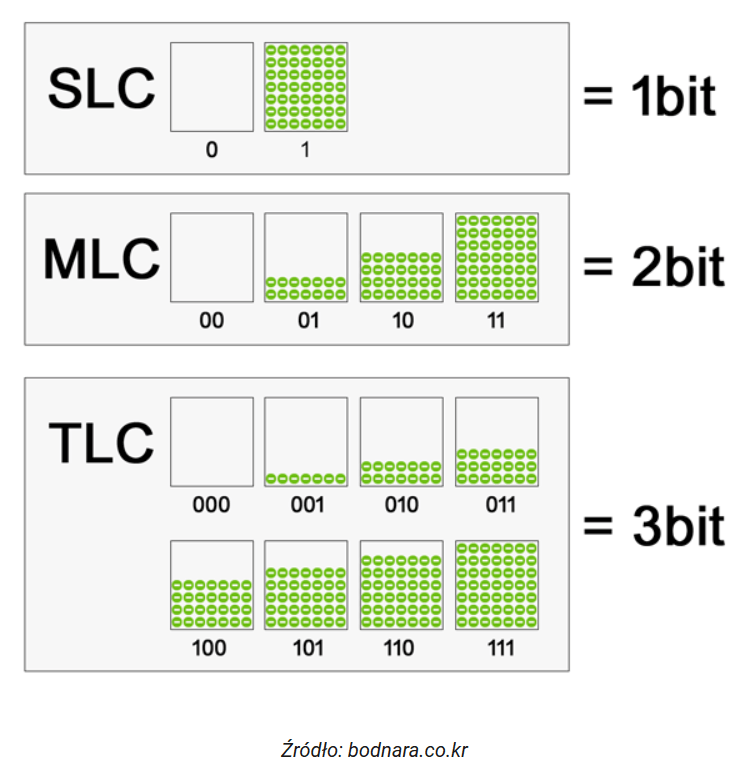 slc, mlc a tlc